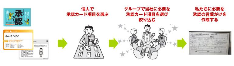承認コミュニケーター(企業内研修)